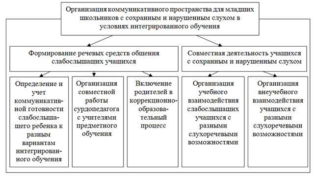 Рис. 1. Структурно-функциональная схема организации коммуникативного пространства для формирования коммуникативной...