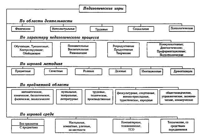 схема классификация детских